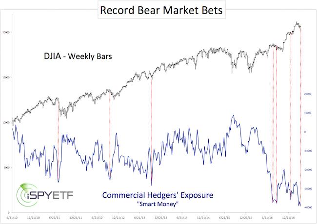Что происходит на рынке акций в США