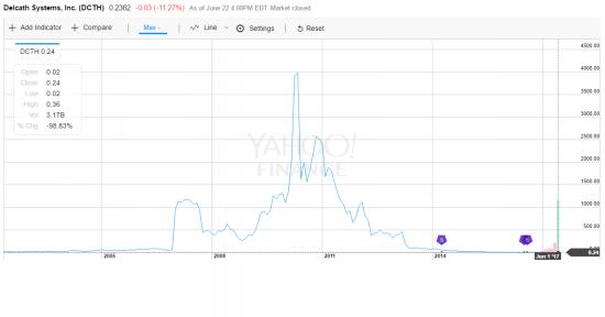 забудьте российские акции, забудьте биткоины-торгуйте пенни стокс