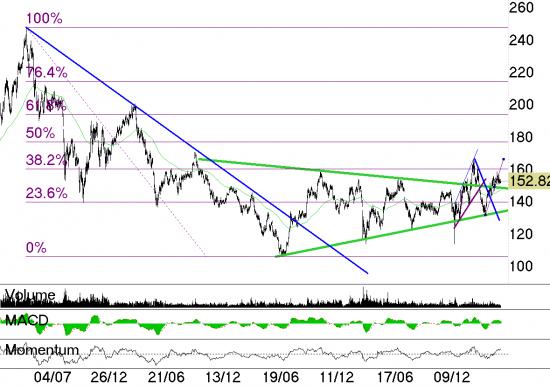 Странные танцы лидеров рынка: графический анализ акций «Сбербанка» и «Газпрома».