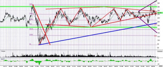 Фигуры неопределенности на акциях «Роснефти»