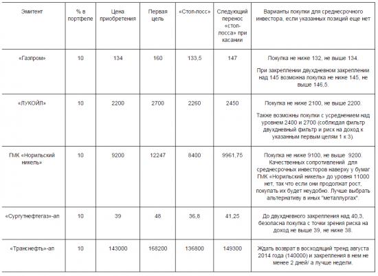 Структура среднесрочного портфеля и варианты его пополнения.