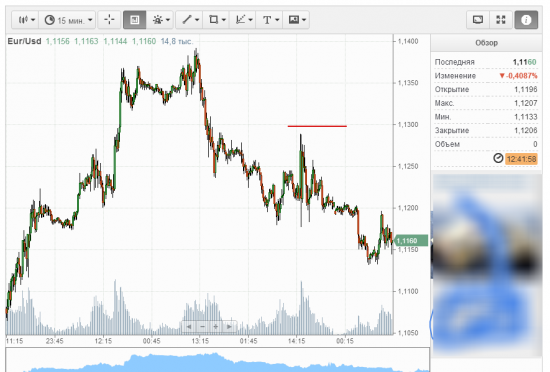 евродоллар.побаиваемся.