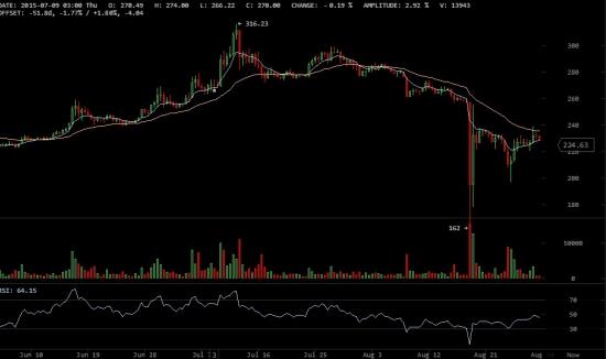 К примеру 12-часовой график цены биткоина