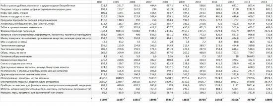 Потребление импорта в Украине