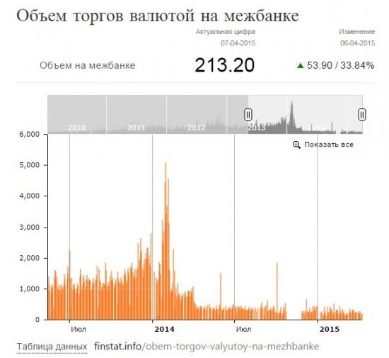 Новости курса валюты в Украине