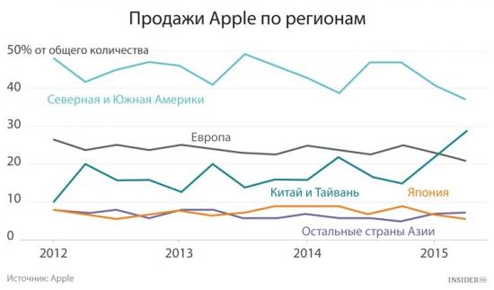 Динамика продаж Apple в разных странах