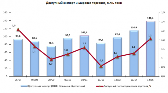 Рубрика индикаторы - рынок сои