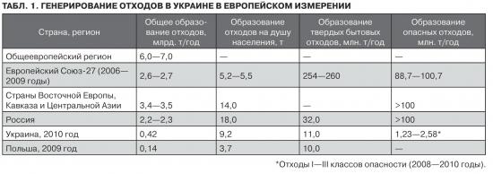 """Рубрика интересная экономика - """"Индекс отходов"""" (Wastes Index)"""