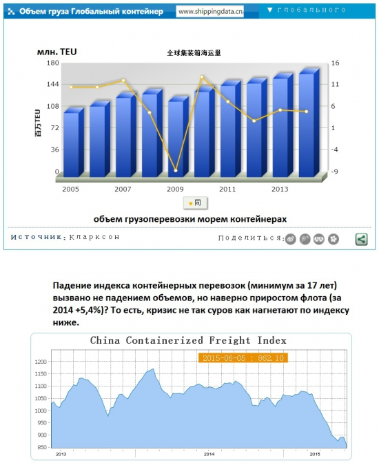 17-летний минимум China's Container Shipping Index / Кто выигрывает от дешевой нефти