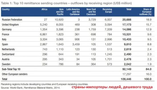 Европейский рынок гастарбайтеров (Россия, Украина)