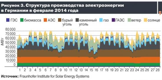 Рынок электроэнергии Германии