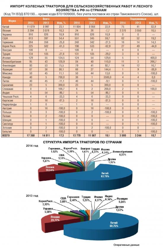 Рынок сх техники Россия / тренды 2014