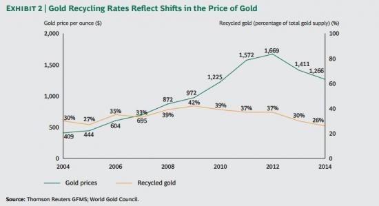 Себестоимость унции золота. Дна не видно.