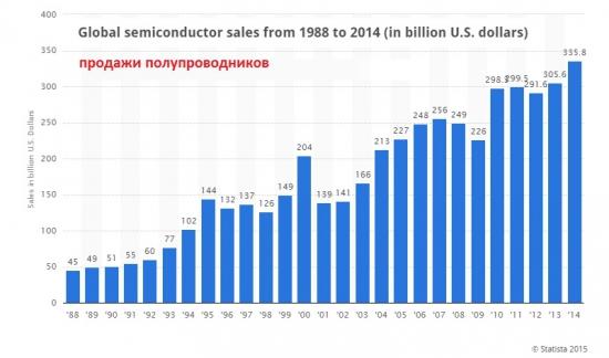 Какая отрасль в мире еще растет?