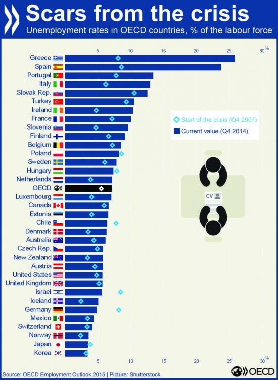 Безработица в странах ОЭСР