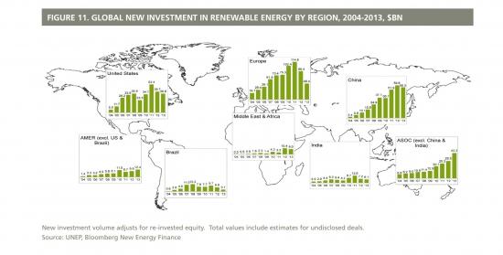 Инвестиции в зеленую энергетику