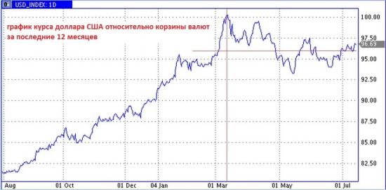 Влияние сильного доллара на экономику США
