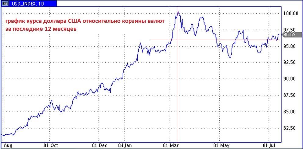 график курсов доллара относительно рубля