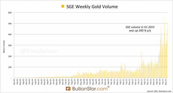 Про рынок физического золота