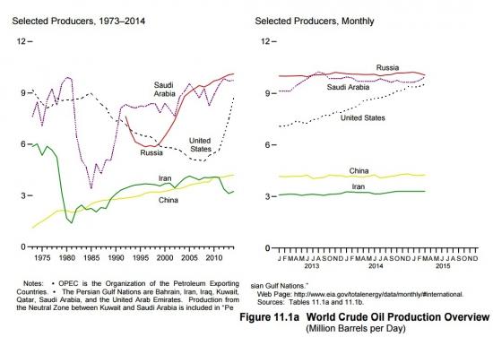 Минус мифы про нефть