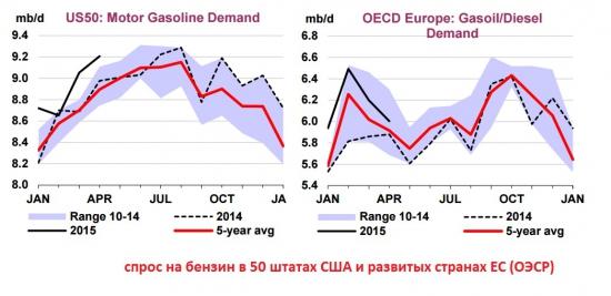 Цены на бензин, внутреннее потребление, политика смягчения