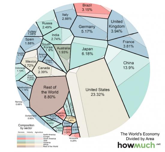 Экономика мира ОДНОЙ картинкой