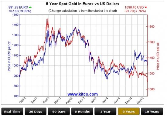 Валюты vs gold: тренды мировой экономики