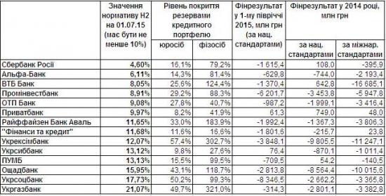 Кратко по российским банкам в Украине