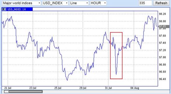 Ножницы золото-нефть-доллар