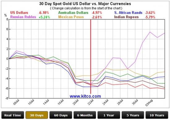 Почему рубль падает в одиночку?