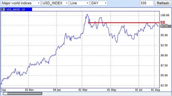 Цены на нефть удерживает доллар США