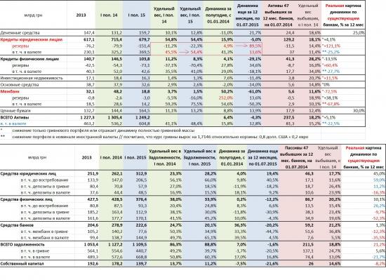 Украинские банки за последние 12 месяцев