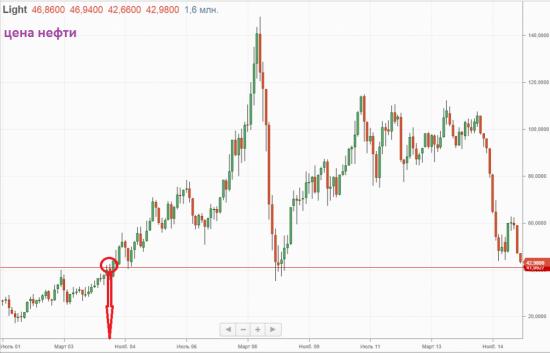 Структурный кризис экономики продолжается