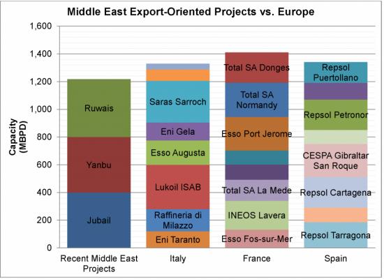 Конкурентна ли российская нефть?