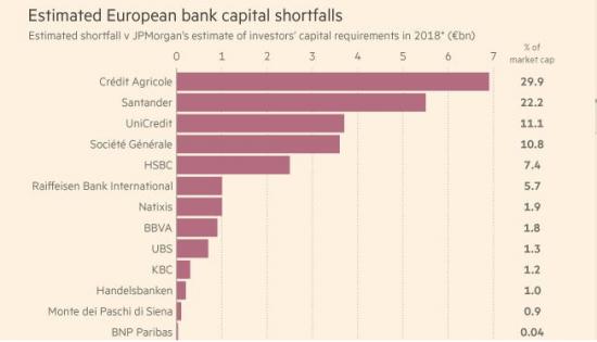 Нехватка капитала в европейских банках (в разрезе)