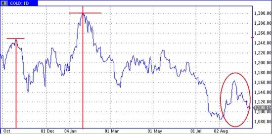 У золота нет сезонного роста, доллар держит нефть