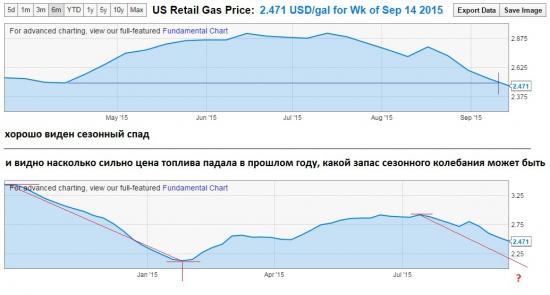 Снижение цен на бензин в США пробивает сезонное дно // потянет ли за собой цены на нефть?