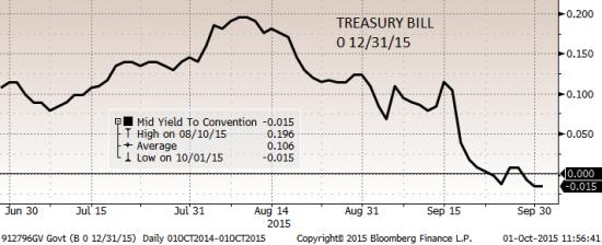 Доходность трежерис задает рамки доллару?