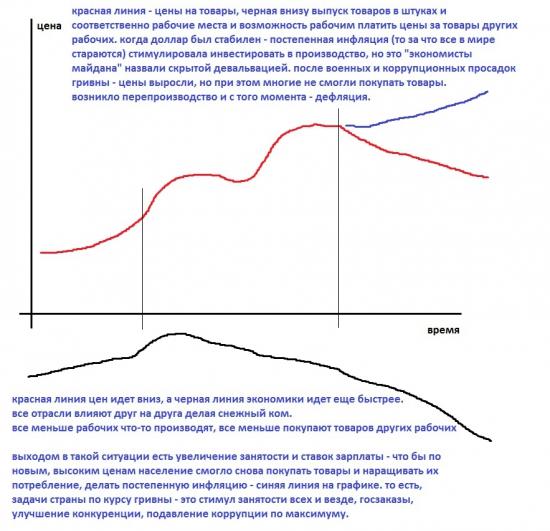 Дефляция бич - обесцененых валют