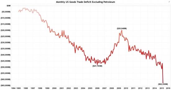 В августе торговый дефицит США ухудшился