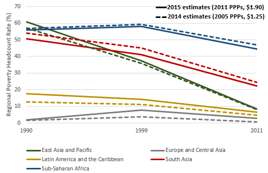 Динамика ВВП ряда стран в 2015