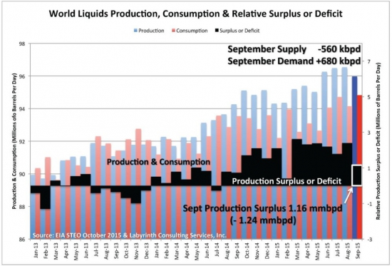 Ниже избыток нефтепродуктов - выше цена нефти?