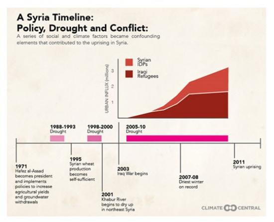 Сирийские беженцы не от войны. Засуха и экономика. Дальний горизонт макропрогноза.
