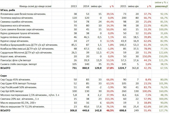 Динамика цен на бакалею в Украине