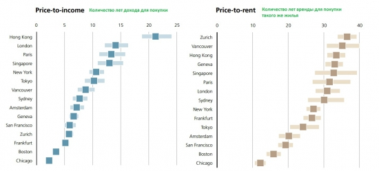 Пузырь на рынке недвижимости мира // ОДНА+ картинка