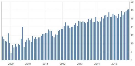 Продажи автомобилей в США // ОДНА картинка