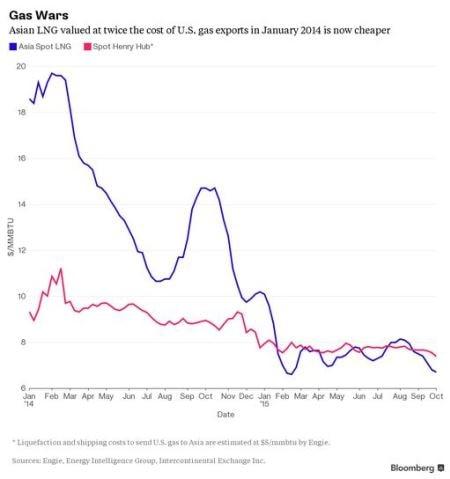 Успехи США в захвате газового рынка // ОДНА картинка