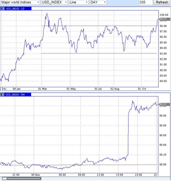 Кто на NYMEX золото валял? Картинка