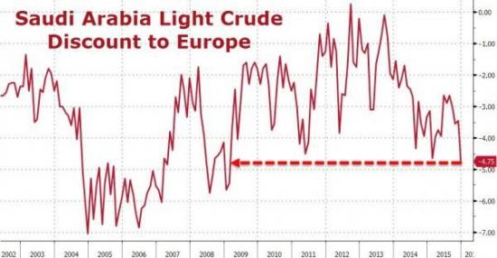 График дисконта арабской нефти для Европы