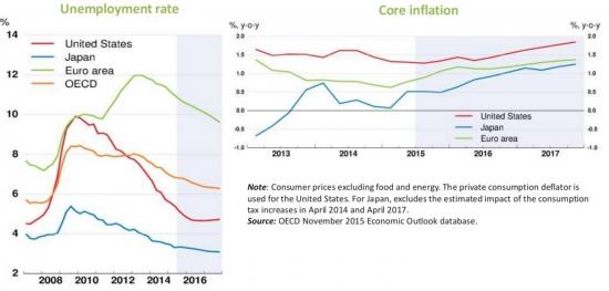Инфляция, безработица, торговля // ТРИ картинки